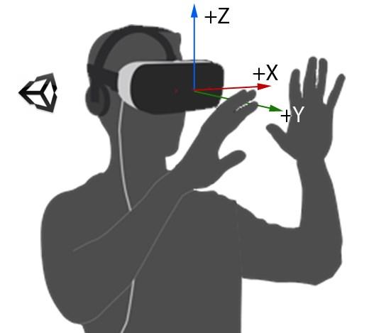 【VR开发】Leap Motion 官网文档 Unity插件概述