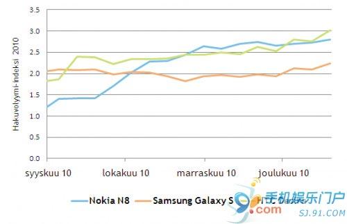 诺基亚N8出货量或已超过400万部